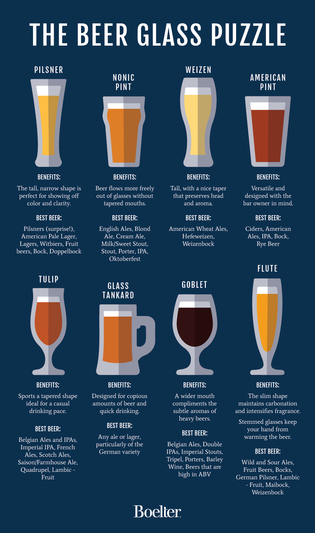 Which beer glass should you pair with each style of beer?