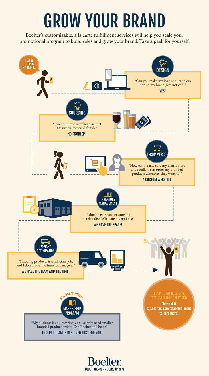 Boelter Beverage Fulfillment Services Infographic